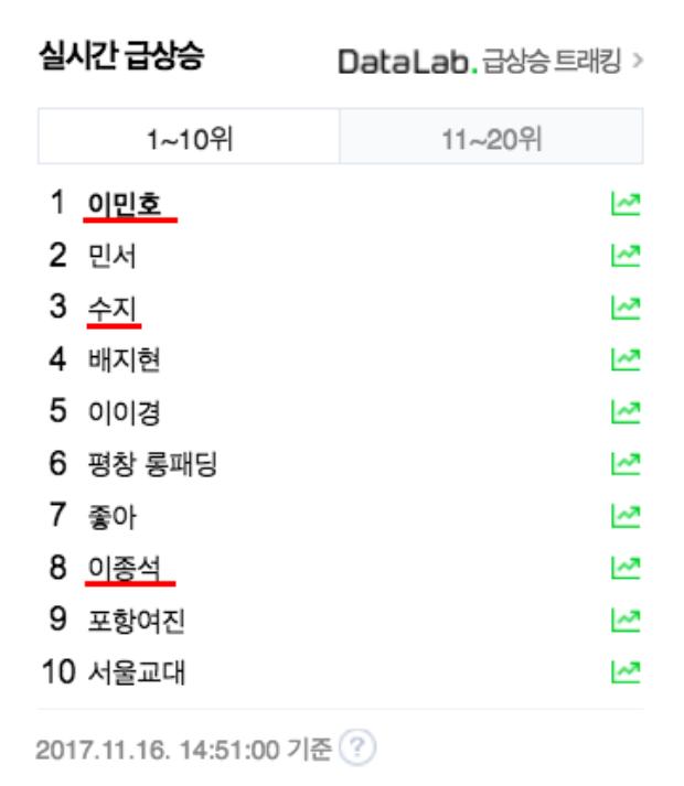 …tên Lee Jong Suk chễm trệ ở vị trí thứ 8 top search Naver.