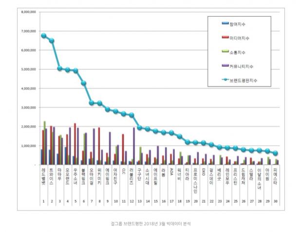 Thống kê của viện nghiên cứu doanh nghiệp Hàn Quốc với tổng số liệu ghi lại từ 8/2 - 9/3.