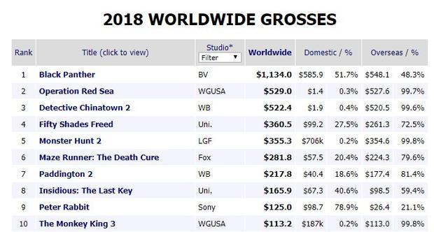 Nguồn: Box Office Mojo ngày 17/03.