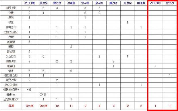Bảng thông kê lịch trình cá nhân của Wanna One.