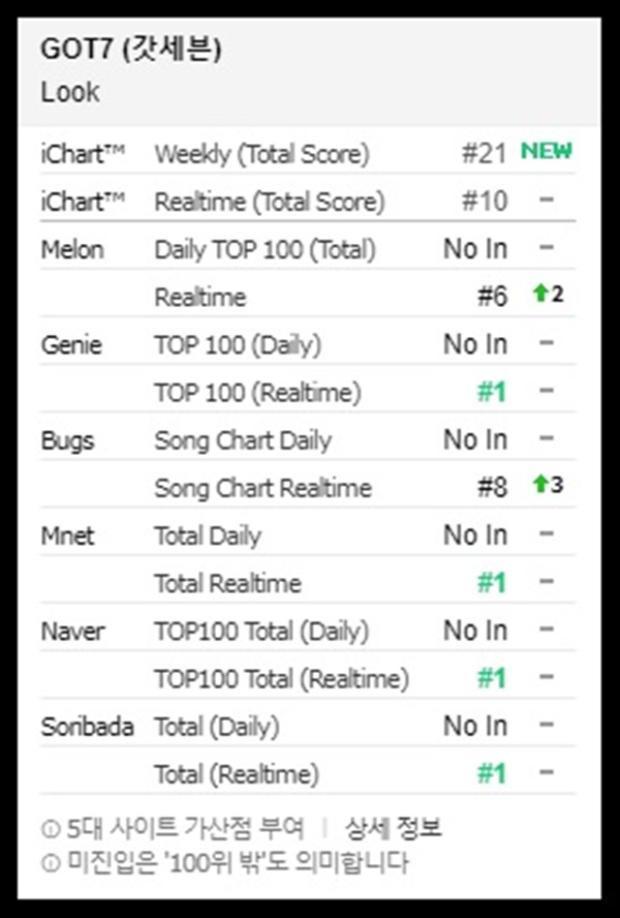 Look đến nay đã vượt lên đến hạng 6 trên Melon và No.1 nhiều BXH khác. Thành thích mảng nhạc số của GOT7 lần trở lại này đã cao hơn hẳn lúc trước.
