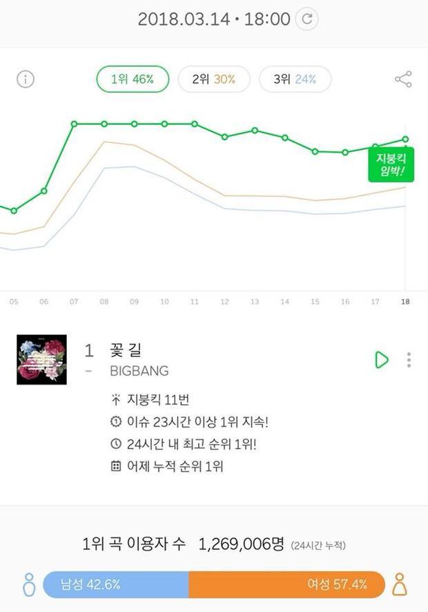 Lượt nghe trực tuyến sau 24h tại Melon lên đến hơn 1,26 triệu.