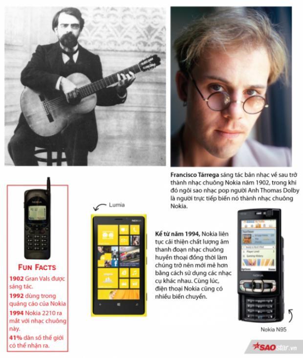 Câu chuyện thú vị đằng sau đoạn nhạc chuông huyền thoại ai nghe cũng quen của Nokia