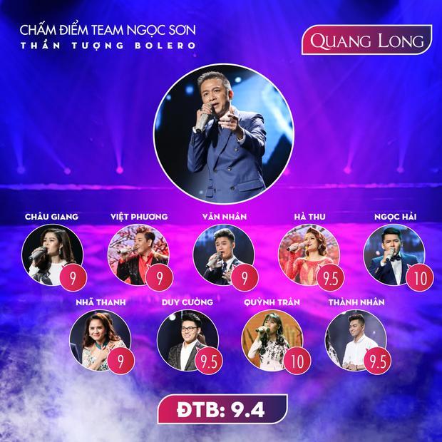 Anh cả Quang Long dẫn đầu với 9.4 điểm.