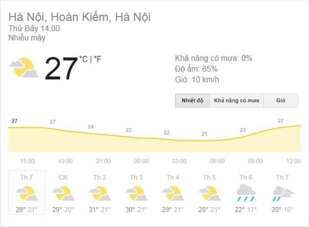 Hà Nội sẽ nắng nóng trước khi trở lạnh.
