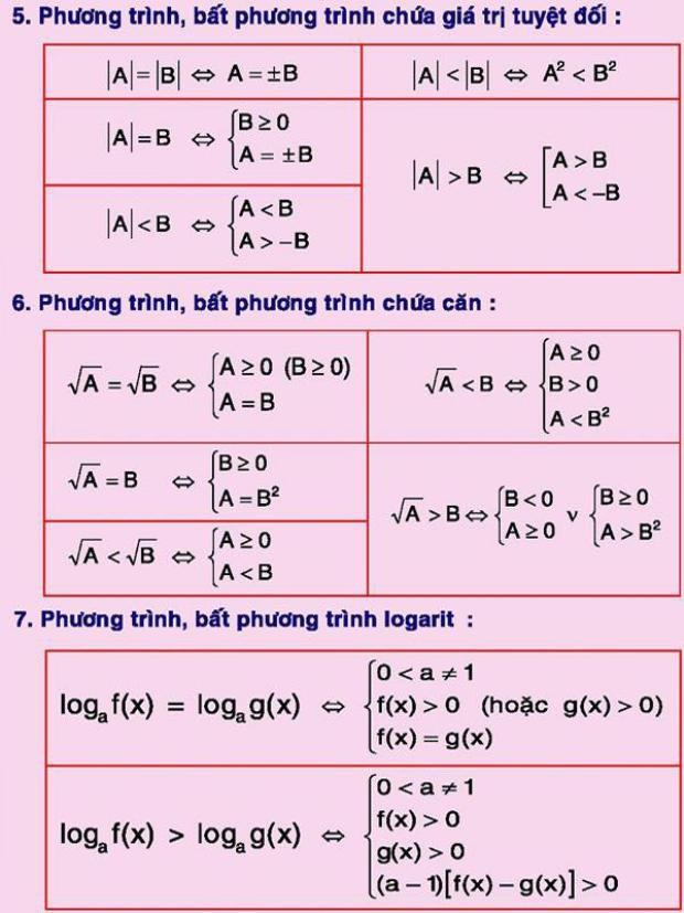Bây gờ thì không tài nào nhớ nổi ý nghĩa của chúng. Phương trình logarit, bất phương trình đều là những khái niệm lạ quá!