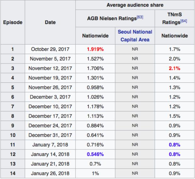 Rating rớt đều cho thấy sự trượt dài trong lối mòn của show sống cònMIXNINE.