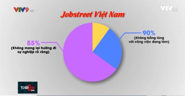 Xưa đại học là con đường ngắn nhất bước vào đời, nay lương cử nhân còn thấp hơn cả nhân viên sửa xe máy, ôtô