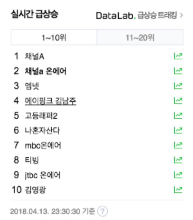 """Từ khoá """"A Pink Kim Namjoo"""" tụt xuống hạng 4 bảng xếp hạng tìm kiếm """"real-time"""" của Naver sau nhiều giờ """"chễm trệ"""" tại hạng 1."""
