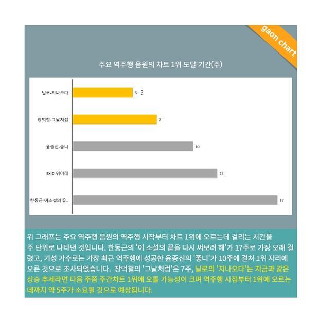 Bài viết của trưởng bộ phận nghiên cứu Gaon đi kèm cả biểu đồ phân tích cụ thể.