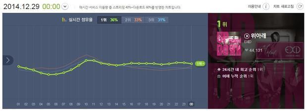 Và trong khi EXID tiến lên từng chút một tại Melon, từ #10, #7, #5, #3 rồi #1 thì Nilo ngoạn mục tái sinh từ #236, #60 đến #28 như một đường thẳng đứng.
