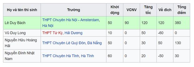Vũ Duy Long (THPT Tứ Kỳ, Hải Dương) là thí sinh thứ 2 ra về tay trắng tại cuộc thi tuần 13, quý I phát sóng ngày 15/11/2015.