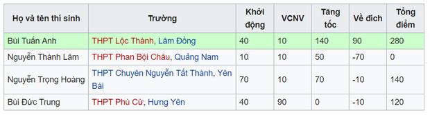 Thành Lâm là thí sinh đầu tiên của chương trình ra về với điểm số 0.