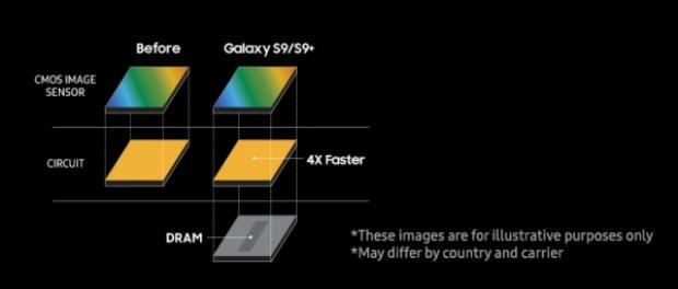 Công nghệ cảm biến hình ảnh ba lớp đặc biệt là cách Samsung sử dụng để tạo ra những đoạn video quay chậm thông qua camera của Galaxy S9 và S9+.