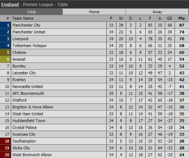 BXH Premier League sau trận Bournemouth 0-2 Man United.