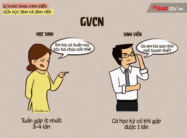 Với hình thức học tín chỉ như hiện nay, sinh viên không cần gặp GVCN thường xuyên, thậm chí kể cả lớp trưởng. Nhưng học sinh thì khác - có người phải gặp GVCN tất cả những ngày trong tuần.