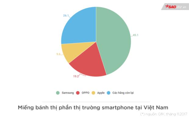 Dùng iPhone đã hết thời là biểu tượng của sự sang chảnh tại Việt Nam