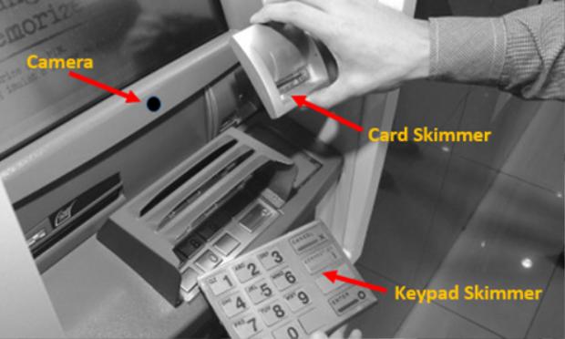 Đây là cách một hệ thống skimming cơ bản đánh cắp thông tin người dùng ATM.