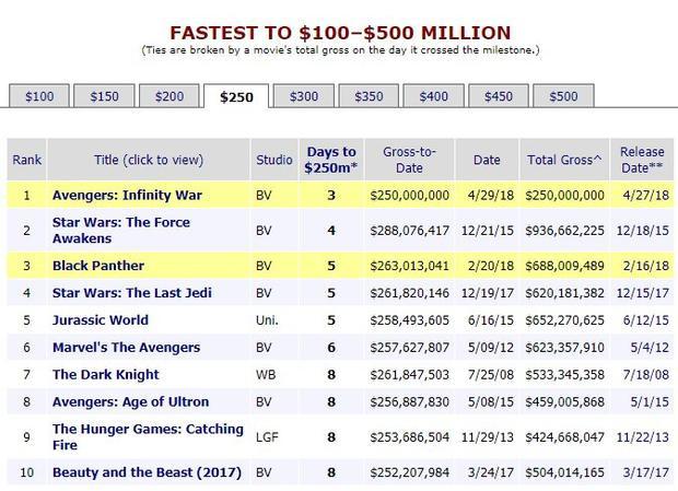 Phim đạt 250 triệu USD nhanh nhất từ trước đến nay.