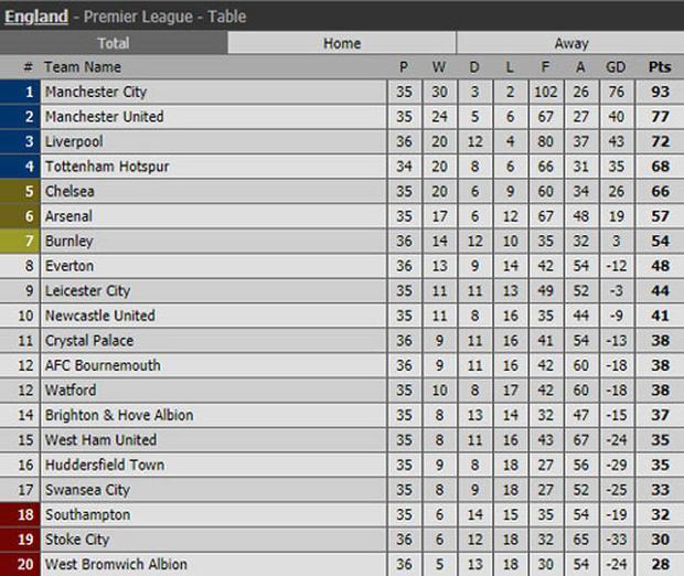 BXH Premier League sau các trận đêm qua.