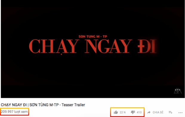 Sau 30 phút, clip đạt hơn 200.000 lượt xem với 22.000 lượt like trên Youtube. Điều này có nghĩa là trung bình mỗi 60 giây, có gần 1000 like teaser này của Sơn Tùng - con số đáng mơ ước đối với bất cứ nghệ sĩ nào.