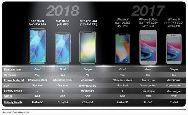 Apple có thể sẽ ra mắt ba chiếc iPhone mới vào mùa thu năm nay.