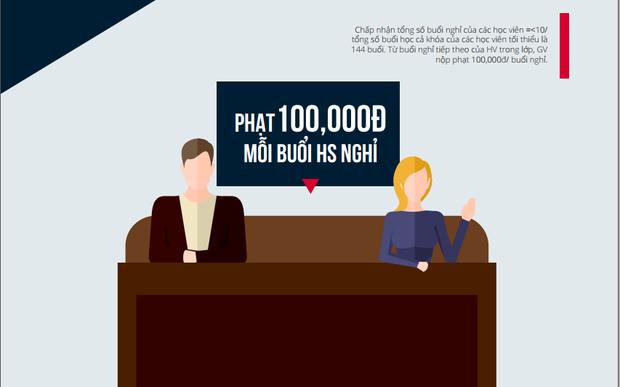 Nếu học sinh có số ngày nghỉ vượt qua ngày cho phép, thì giáo viên bị phạt 100.000 đồng/ 1 buổi nghỉ