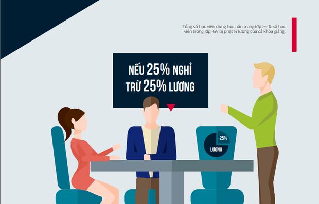 Nếu tỉ lệ nghỉ của Học sinh là 25% thì giáo viên bị trừ 25% lương