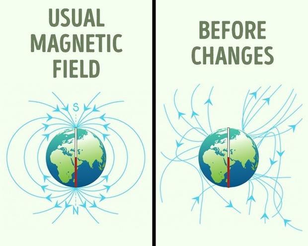 Nhiều người cho rằng, từ trường của Trái Đất luôn là một hằng số, nhưng kỳ thực nó đang liên tục thay đổi. Theo các nghiên cứu khoa học, từ trường đã di chuyển khoảng 965,4 km từ thế kỷ 19. Từ trường đi ra từ bán cầu nam và đi vào phía bán cầu bắc. Sau một thời gian, tốc độ di chuyển của từ trường sẽ tăng lên cho đến khi nó đến đỉnh điểm, rồi mới suy yếu dần.