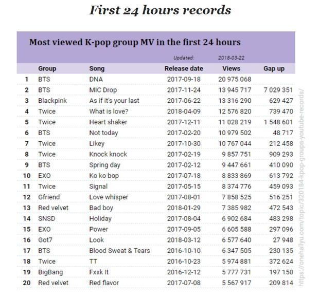 Bảng thành tích về lượt xem MV sau 24 giờ của các thần tượng Kpop. Có thể thấy Sơn Tùng đã vượt qua rất nhiều tên tuổi đình đám.