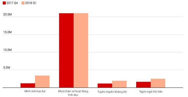 Số lượng bài đăng xấu Facebook gỡ xuống, phân chia theo loại nội dung (đơn vị: triệu).