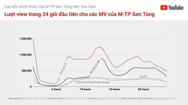 Lượt xem của một số MV đáng chú ý của Sơn Tùng trong 24 giờ đầu tiên.