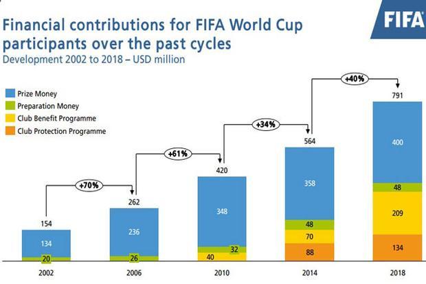 Tiền thưởng các kỳ World Cup.