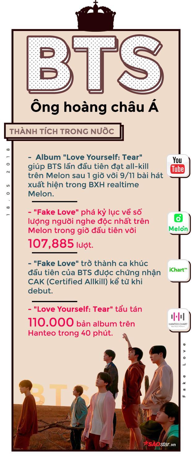MV BTS sau 24h: Không vượt Taylor Swift nhưng xô đổ kỷ lục của PSY để bá chủ châu Á