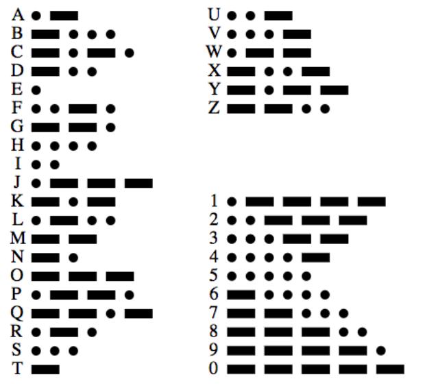 Bảng mã Morse cơ bản.