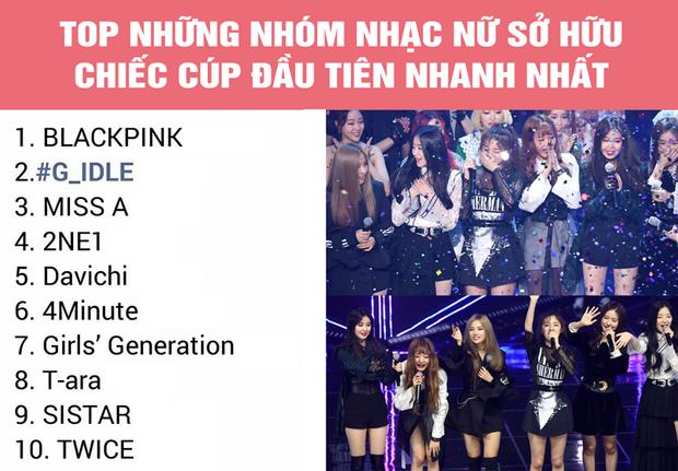 Thành tích này giúp (G)I-DLE đứng vị trí thứ 2 trong bản tổng sắp các nhóm nhạc nữ có tốc độ giật cúp nhanh nhất từ khi debut, chỉ đứng sau BlackPink (13 ngày). (Ảnh: Bà Tám Kpop)