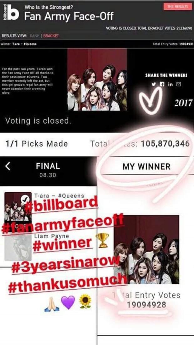 Soyeon đăng tải bức ảnh T-ara thắng giải Fan Army Face-Off 2017, đây là năm thứ 3 nhóm thắng giải này.