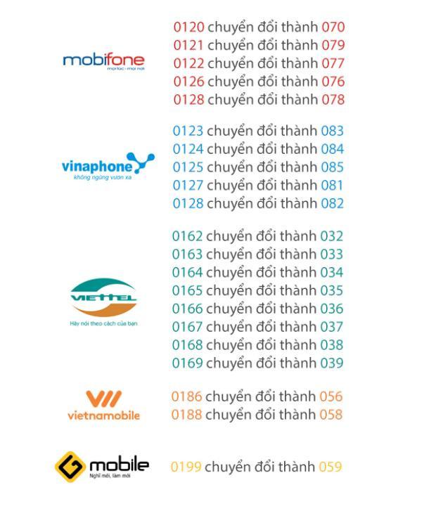Việc chuyển đổi chỉ ảnh hưởng đến đầu số, ví dụ số thuê bao 0123.1234567 của nhà mạng VinaPhone sẽ được chuyển đổi thành 083.1234567.