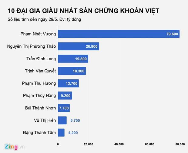 Mất 1,3 tỷ USD, ông Trịnh Văn Quyết rớt xuống thứ 4 top người giàu