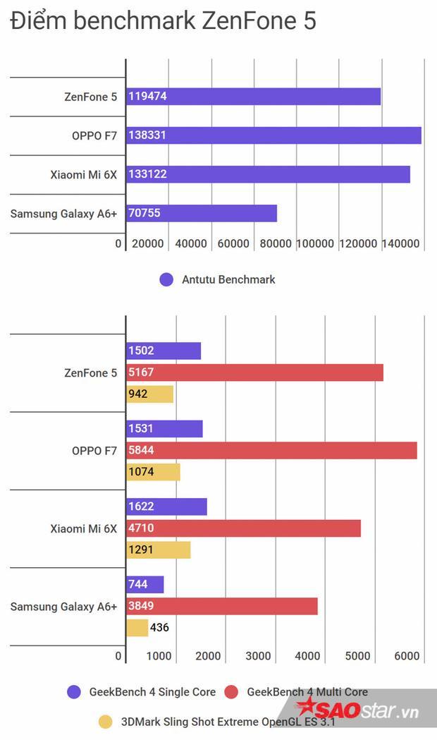 Đánh giá chi tiết Asus Zenfone 5: Ngon, bổ, rẻ nhưng vẫn còn khuyết điểm