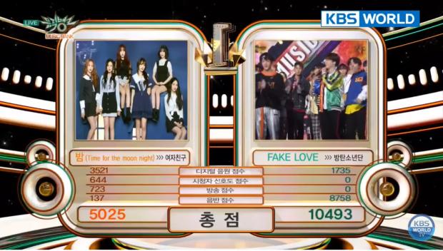 Chỉ mới tuần trước, Fake Love đã trở thành ca khúc đạt số điểm cao nhất Music Bank tính từ đầu năm 2018.