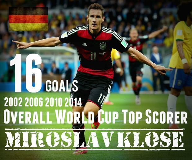 Klose đang giữ kỷ lục ghi bàn ở World Cup.