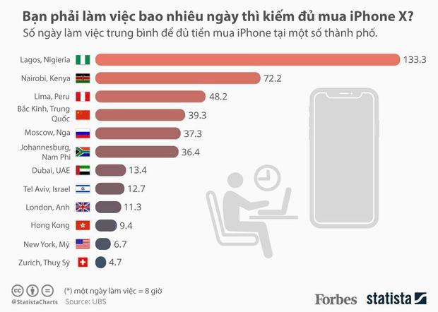 Người dân khắp nơi trên thế giới cày bao lâu thì đủ tiền mua iPhone X, vị trí số 1 sẽ khiến bạn bất ngờ