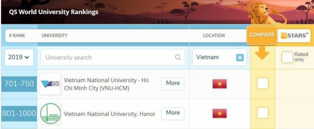 Bảng xếp hạng 2 Đại học Việt Nam của QS