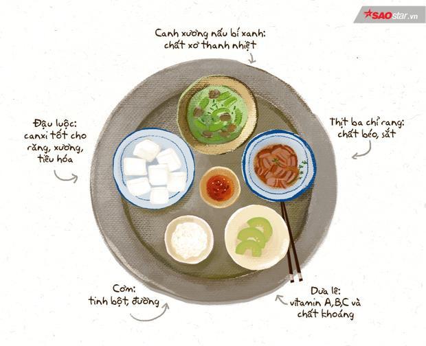 Thực đơn này gồm có: Canh sườn nấu bí (cung cấp chất xơ, giúp cơ thể thanh nhiệt), thịt ba chỉ rang (giàu đạm, chất béo và sắt), đậu luộc (hàm lượng canxi cao, tốt cho răng, xương, tiêu hóa); cơm trắng (cung cấp tinh bột, đường) và tráng miệng với món dưa lê (dồi dào vitamin A,B,C và chất khoáng).