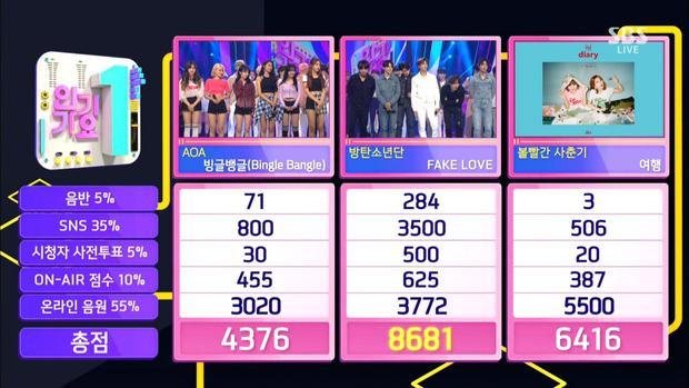 BTS giành được chiếc cúp thứ 12 với số điểm 8681 trên Inkigayo.