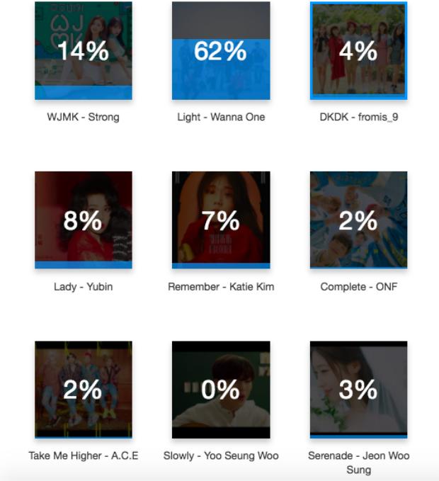 MV Kpop hot nhất tuần qua: No.1 dĩ nhiên là Wanna One, No.2 mới là điều bất ngờ!