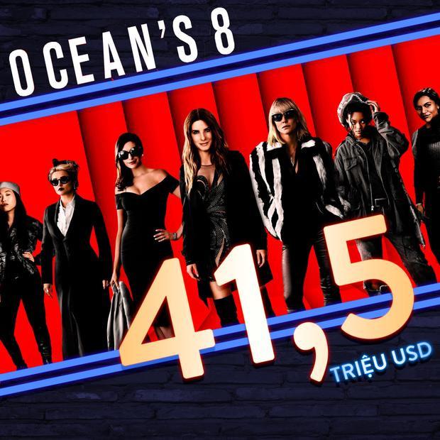 Vượt qua Solo: A Star Wars Story và Deadpool 2, Oceans 8 vươn lên dẫn đầu phòng vé Bắc Mỹ