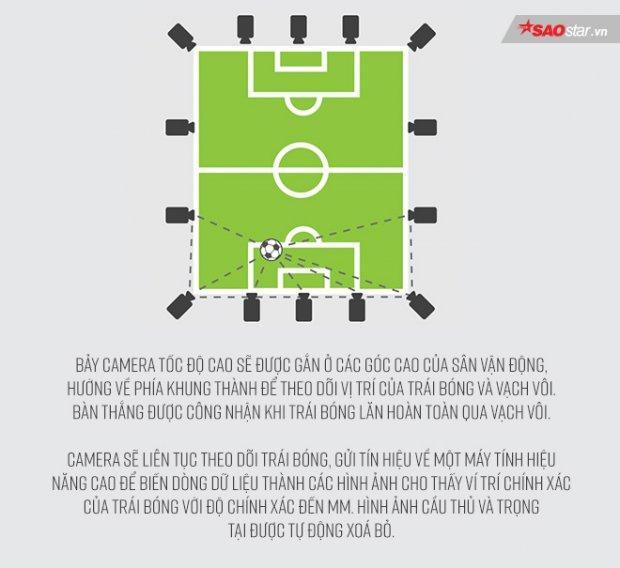 Đối với Goal-Line, World Cup 2018 đã là lần thứ hai nó được áp dụng tại giải bóng đá được chờ đón nhất hành tinh.