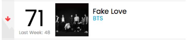 Còn Fake Love tạm rời xuống vị trí số 71 sau 4 tuần.